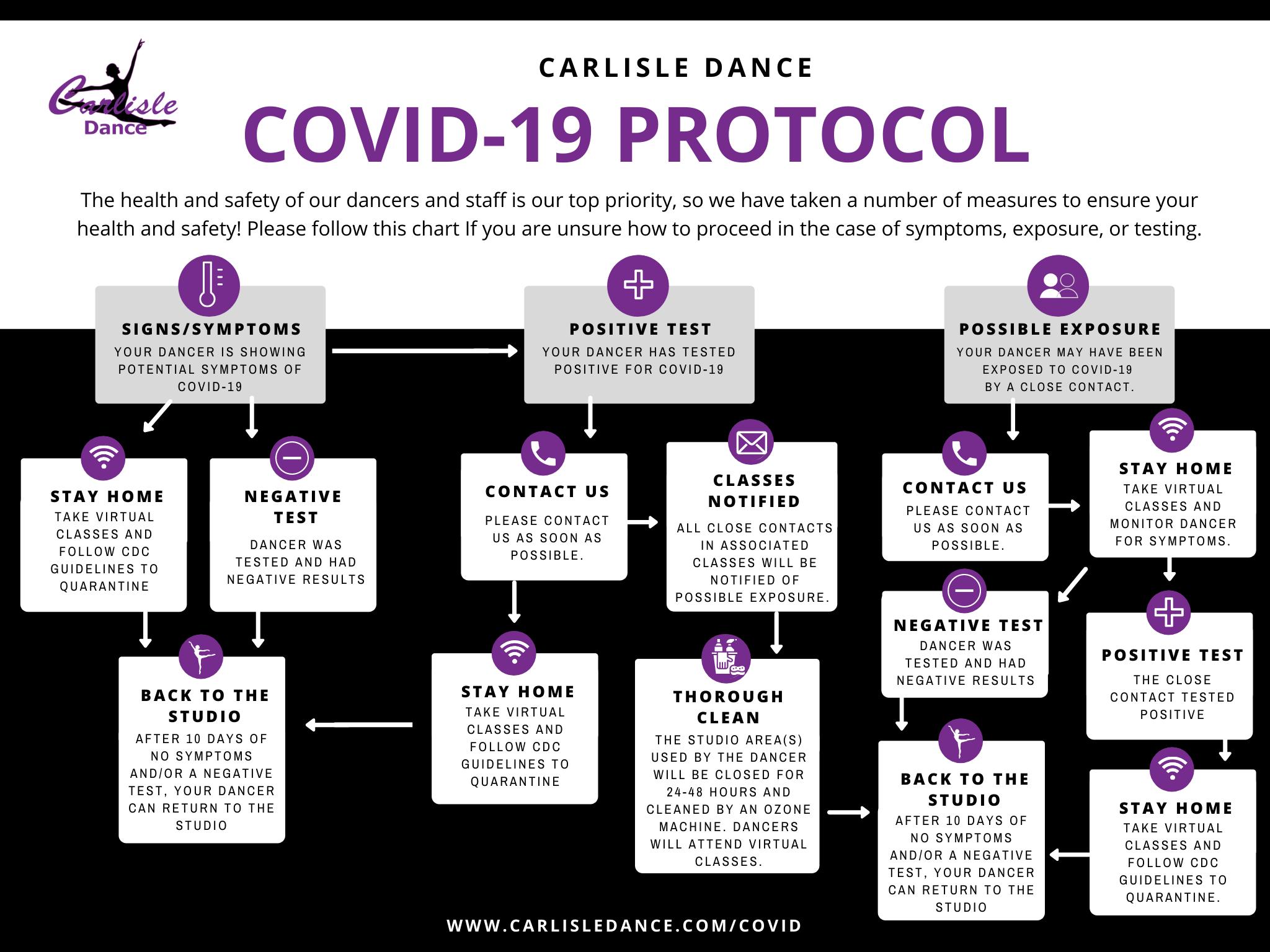 COVID-19 Protocol Chart
